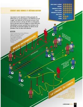 La Préparation physique Football